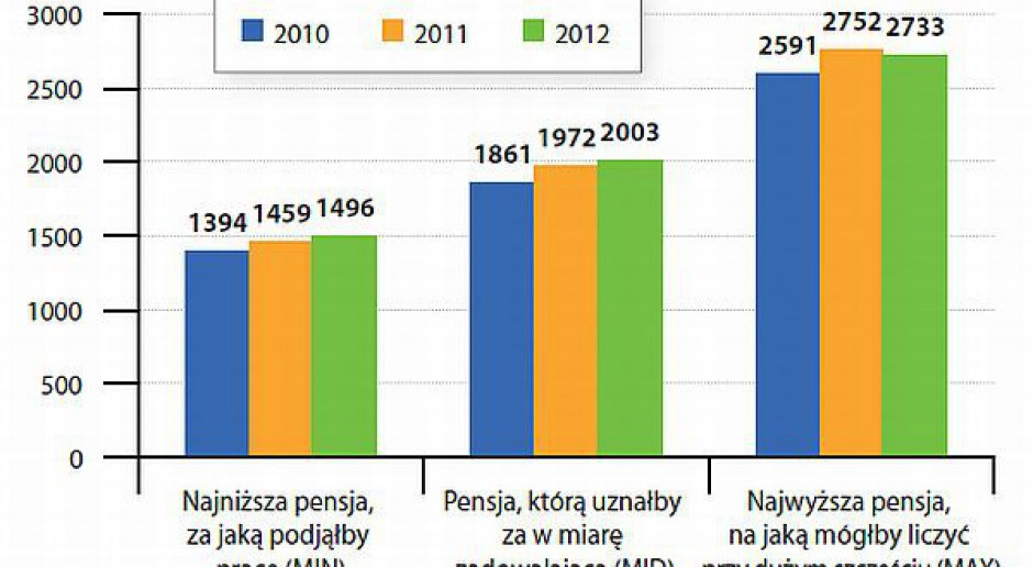 Aspiracje płacowe bezrobotnych dzielą Polskę