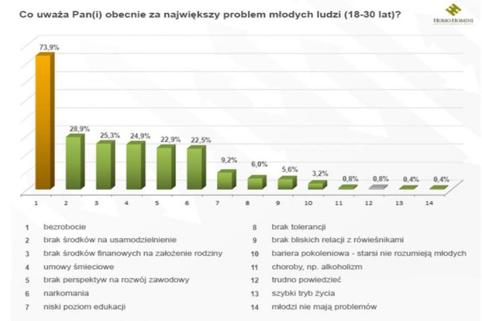 Polaków martwi bezrobocie i umowy śmieciowe