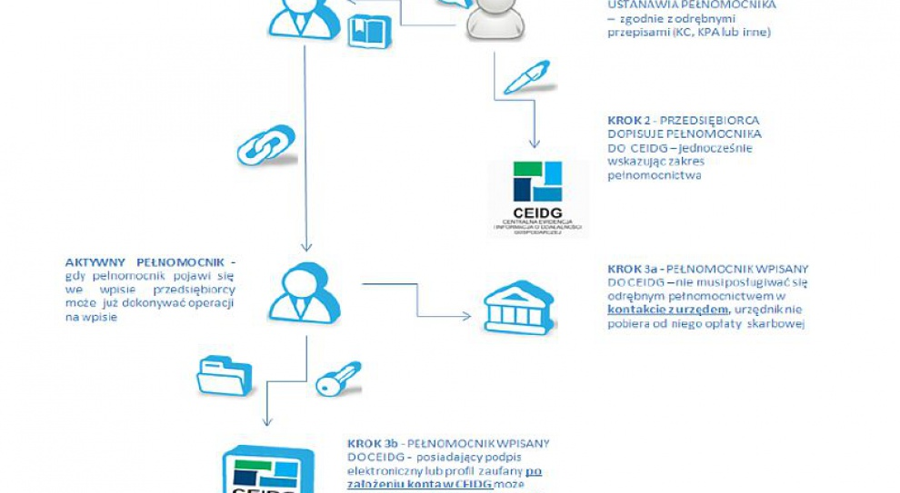 Pełnomocnik załatwi sprawę przedsiębiorcy online