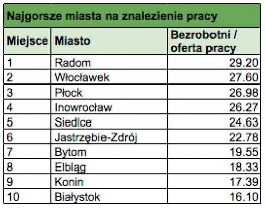 źródło: Adzuna.pl
