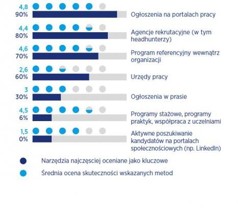 Sposoby poszukiwania pracowników produkcyjnych na Górnym Śląsku.
