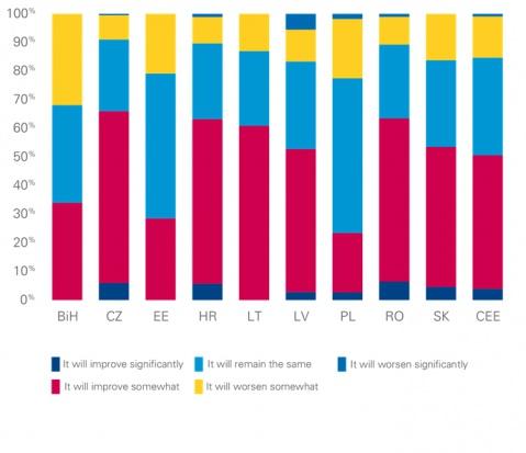 Jak, według przedsiębiorstw, zmieni się sytuacja ekonomiczna w 2016 r.?