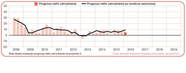 """Prognoza netto zatrudnienia dla Polski w ciągu kolejnych kwartałów. Źródło: Raport """"Barometr Manpower Perspektyw Zatrudnienia""""."""