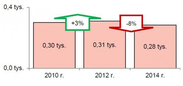 Liczba aktywnych organizacji pracodawców w latach 2010-2014.