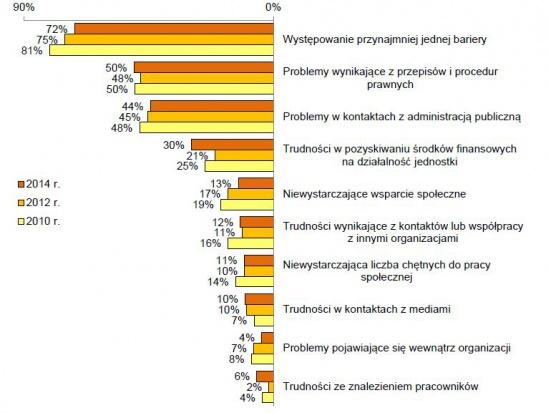 Bariery działalności organizacji pracodawców.