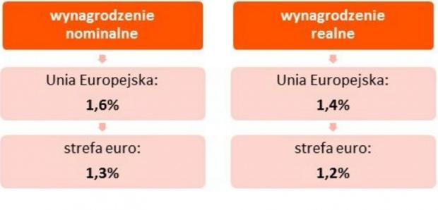 Prognozowany wzrost wynagrodzeń. Sedlak & Sedlak na podstawie Komisji Europejskiej.