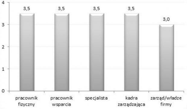 Wysokość podwyżek planowanych przez firmy. Na podstawie Raportu płacowego Sedlak & Sedlak 2015.
