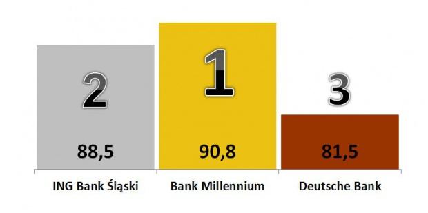 Najlepsze banki w Polsce