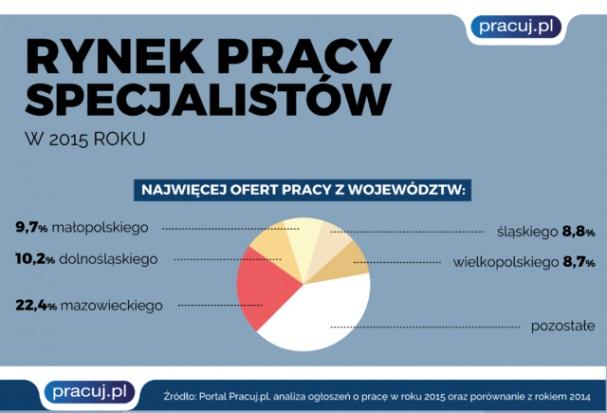 Liczba ofert pracy według województw.