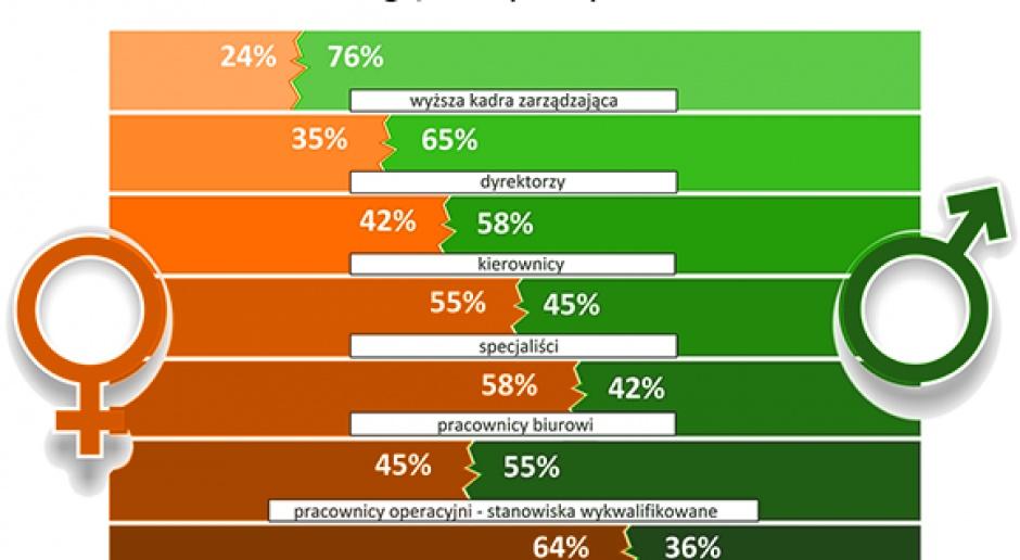 Płace w Polsce 2016 (19 branż, prawie 400 stanowisk): Sprawdź czy zarabiasz tyle, ile powinieneś