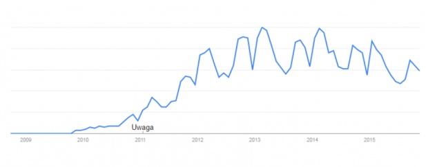 """Popularność wyszukań frazy """"zumba"""" w Polsce w latach 2009-2015 (Google Trends)."""