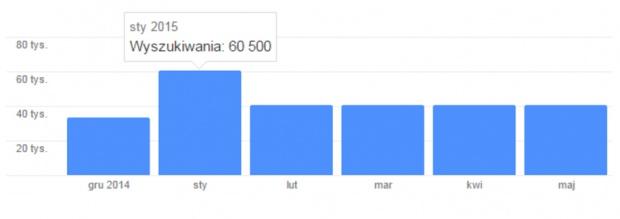 """Popularność wyszukań frazy """"crossfit"""" w Polsce, w pierwszej połowie 2015 roku (AdWords Google)."""