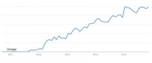 Popularność crossfitu w Polsce w latach 2011-2015 (Google Trends).