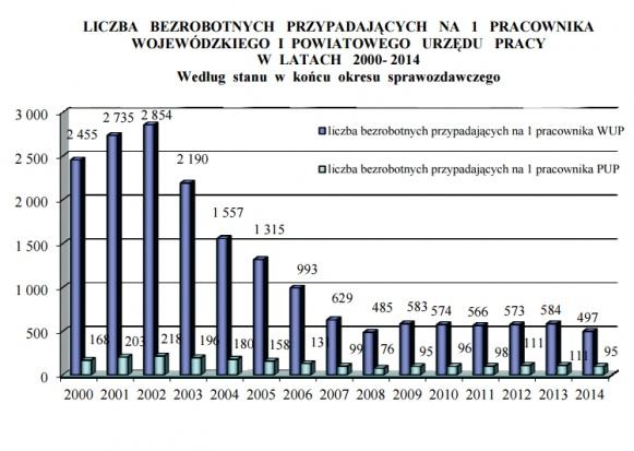 Źródło: psz.praca.gov.pl