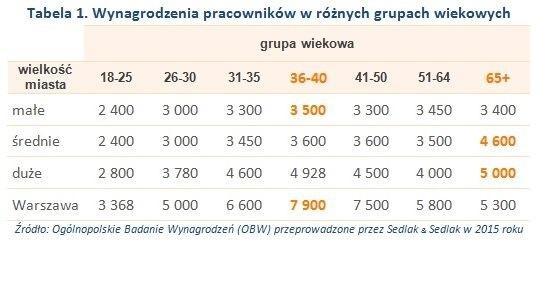 Na czerwono zaznaczone zostały najwyższe wartości median zarobków.