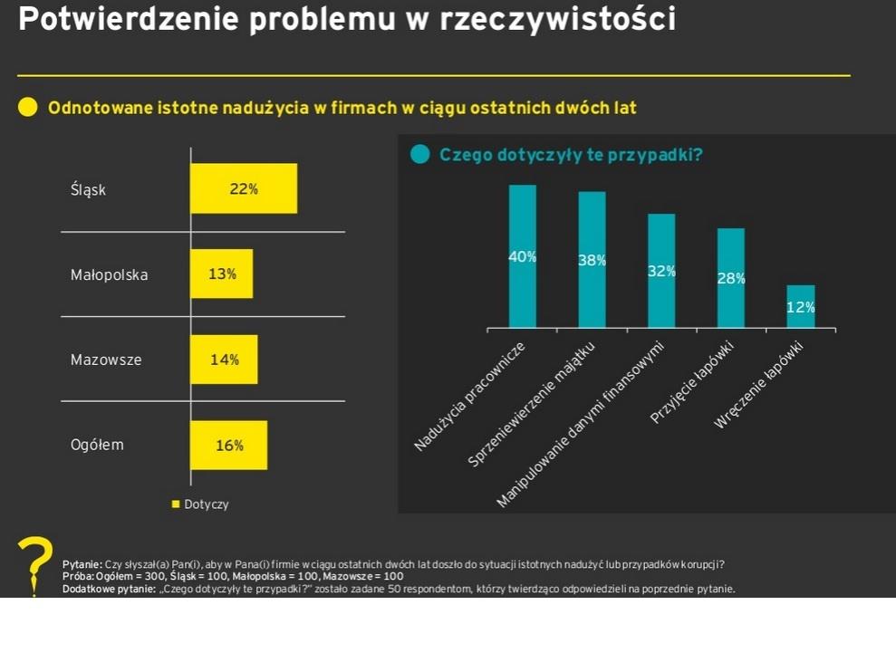 Źródło: Badanie EY na temat korupcji z biznesie na Śląsku, Mazowszu i w Małopolsce.
