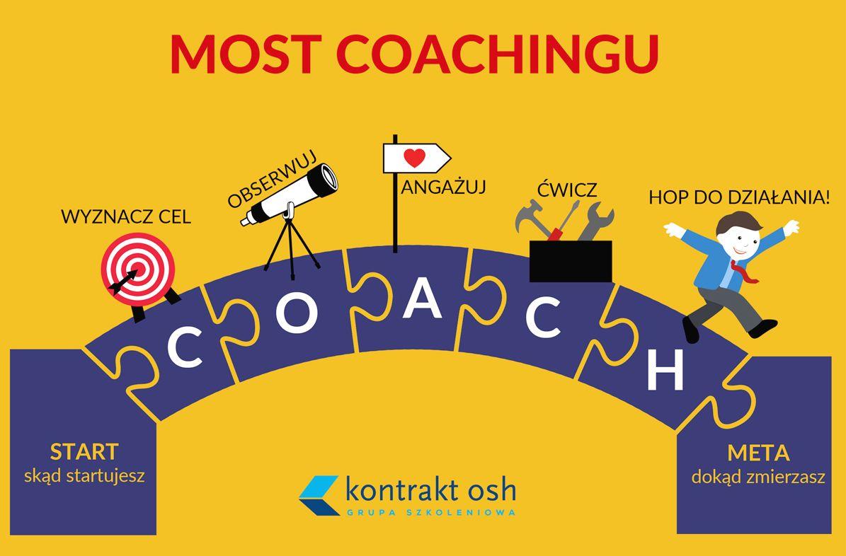 Model coachingu narzędziowego, który jest spójny z standardami International Coach Federation