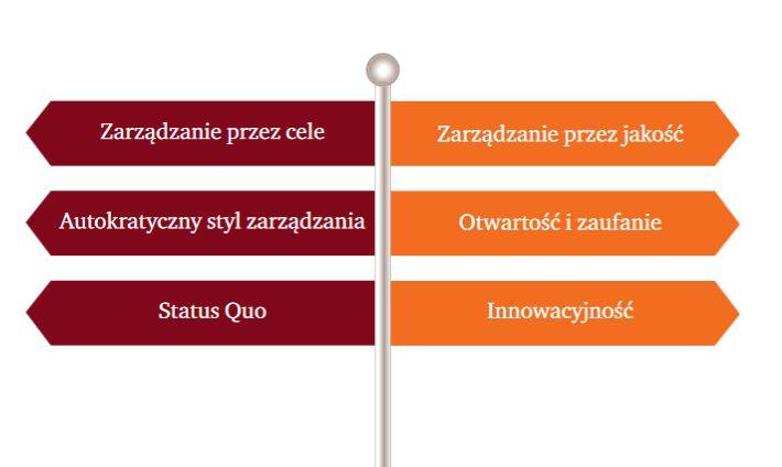 Praktyki po lewej odchodzą do lamusa na rzecz praktyk po prawej stronie. To nimi powinien się kierować nowoczesny lider.