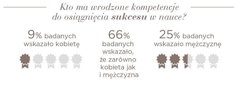 25 proc. badanych uważa, że to mężczyźni mają lepsze predyspozycje do osiągania sukcesów w nauce.