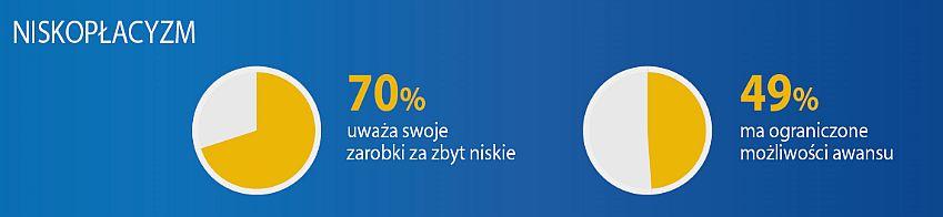 Większość Polaków uważa, że zarabia za mało.