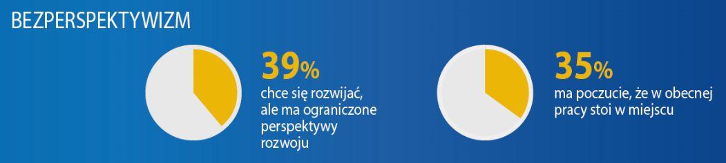 Polacy chcą się rozwijać, ale twierdzą, że nie mają perspektyw w swoim miejscu pracy ku temu.