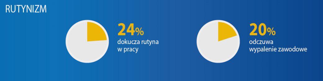 20 proc. Polaków odczuwa wypalenie zawodowe w pracy.