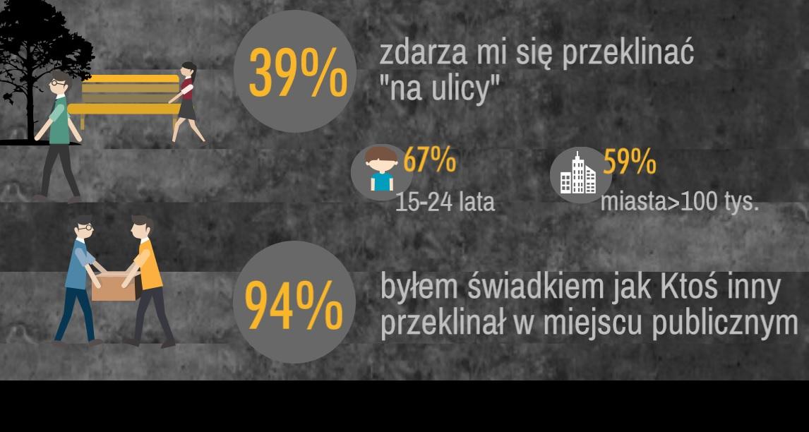Polacy przeklinają w miejscach publicznych (fot.mat.pras.)
