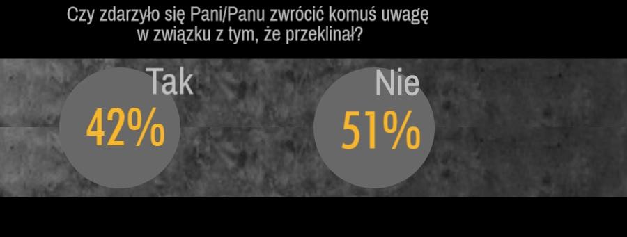 Ponad połowa osób nie zwraca uwagi osobom używającym wulgaryzmów (fot.mat.pras.)