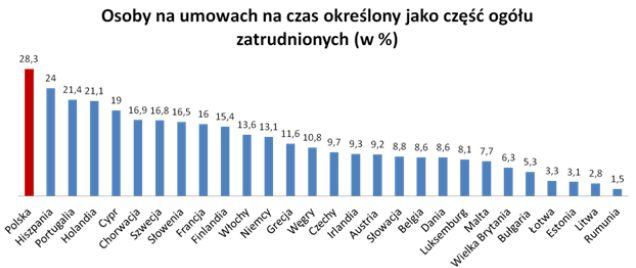 Polska ma najwyższy wskaźnik w Unii Europejskiej, jeśli chodzi o zatrudnianie na czas określony.