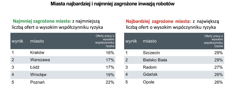 10 miast z największa i najmniejszą liczbą ofert pracy w kategorii wysokiego ryzyka automatyzacji. (fot. Adzuna Polska)