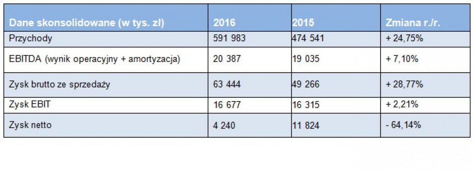 Dane finansowe Work Service za 2016 r. w porównaniu do 2015 r. (fot.mat.pras)