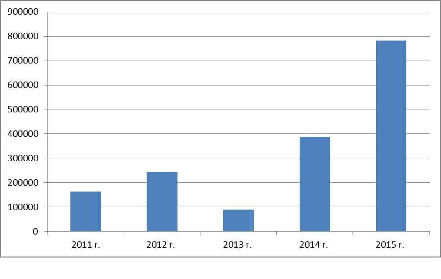 Liczba oświadczeń wydanych w latach 2011-2015. (Źródło: EWL)