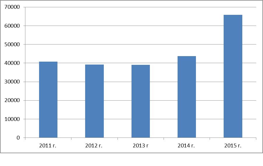 Liczba zezwoleń na pracę wydanych w latach 2011-2015. (Źródło: EWL)