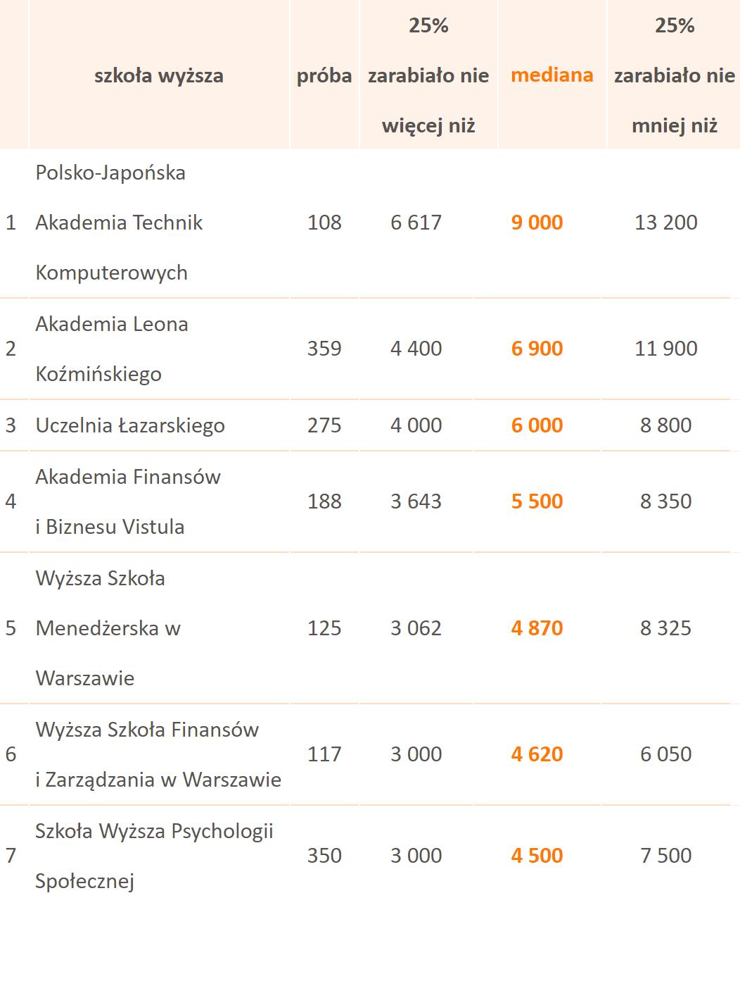 Zestawienie wynagrodzeń absolwentów wybranych niepublicznych uczelni wyższych w 2015 roku. (Źródło: Ogólnopolskie Badanie Wynagrodzeń przeprowadzone przez Sedlak & Sedlak).