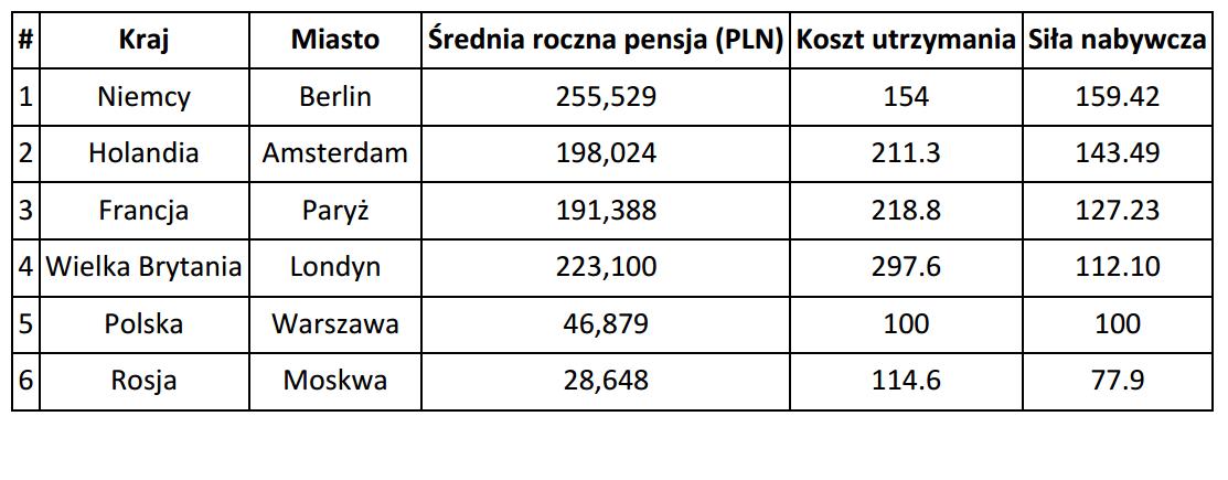 Ranking europejskich stolic (źródło: Adzuna)