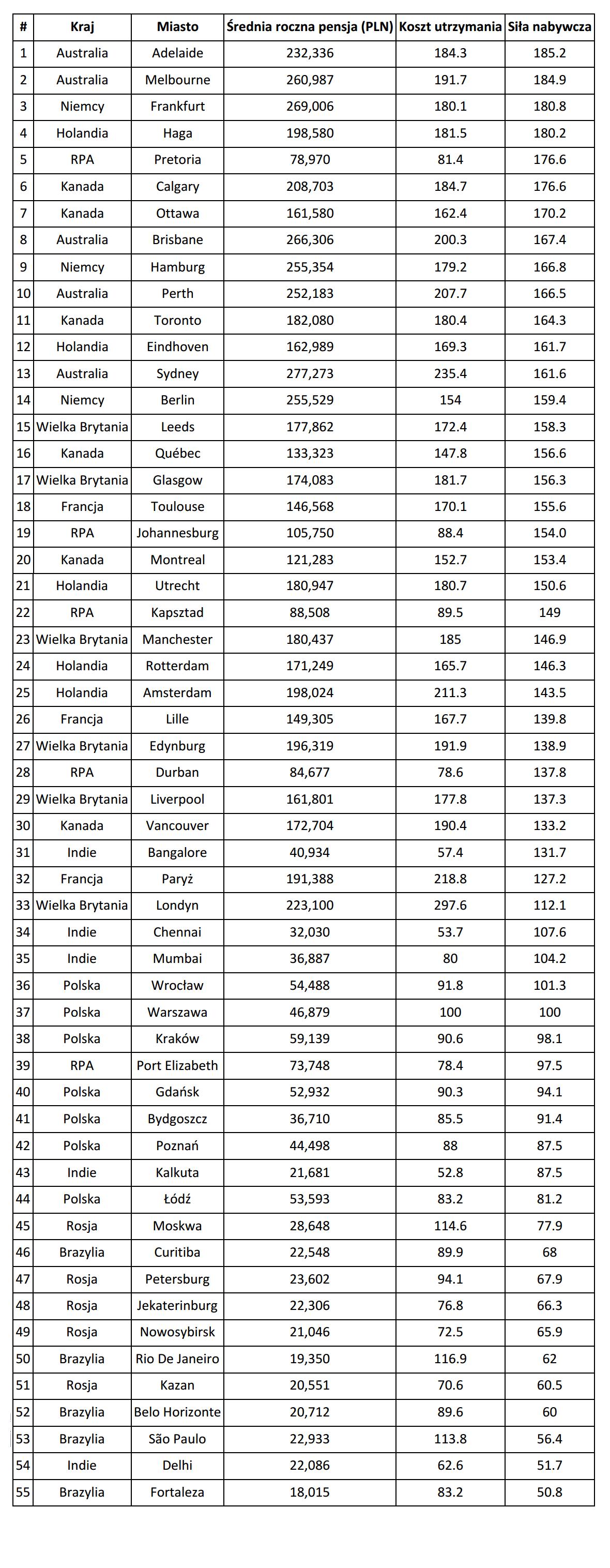 Ranking miast świata (źródło: Adzuna)