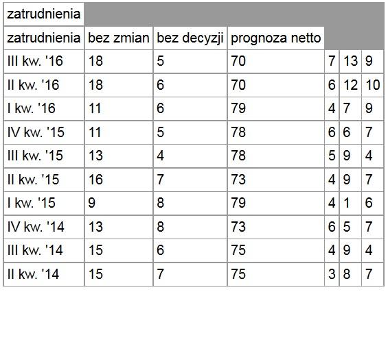 Zestawienie perspektyw zatrudnienia w kolejnych kwartałach w poszczególnych badaniach w procentach (źródło.Manpower)