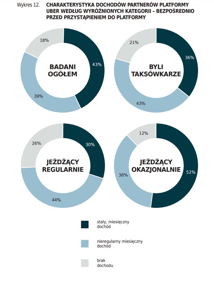 """Źródło: Instytut Sobieskiego, raport """"Inteligentny transport – wpływ na polską gospodarkę""""."""