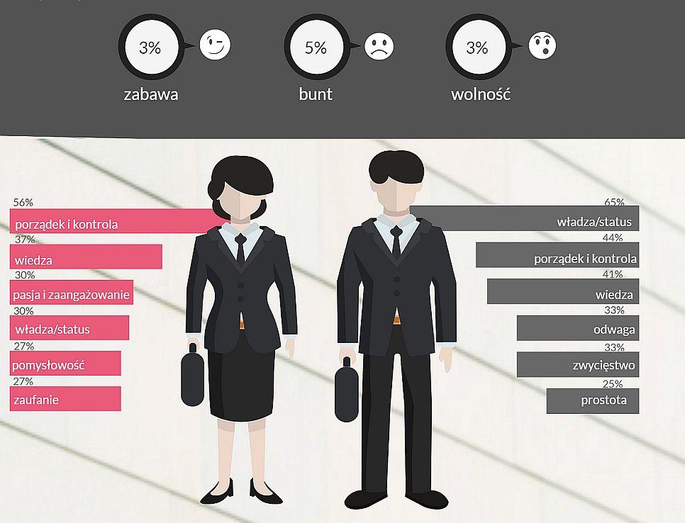 Jakie cechy ma szef kobieta, a jakie szef mężczyzna? (fot.mat.pras)