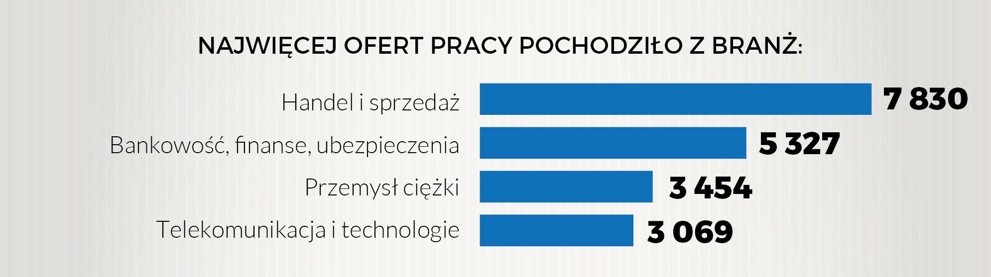 W maju najwięcej ofert pracy było w handlu i sprzedaży. (Źródło: Pracuj.pl)