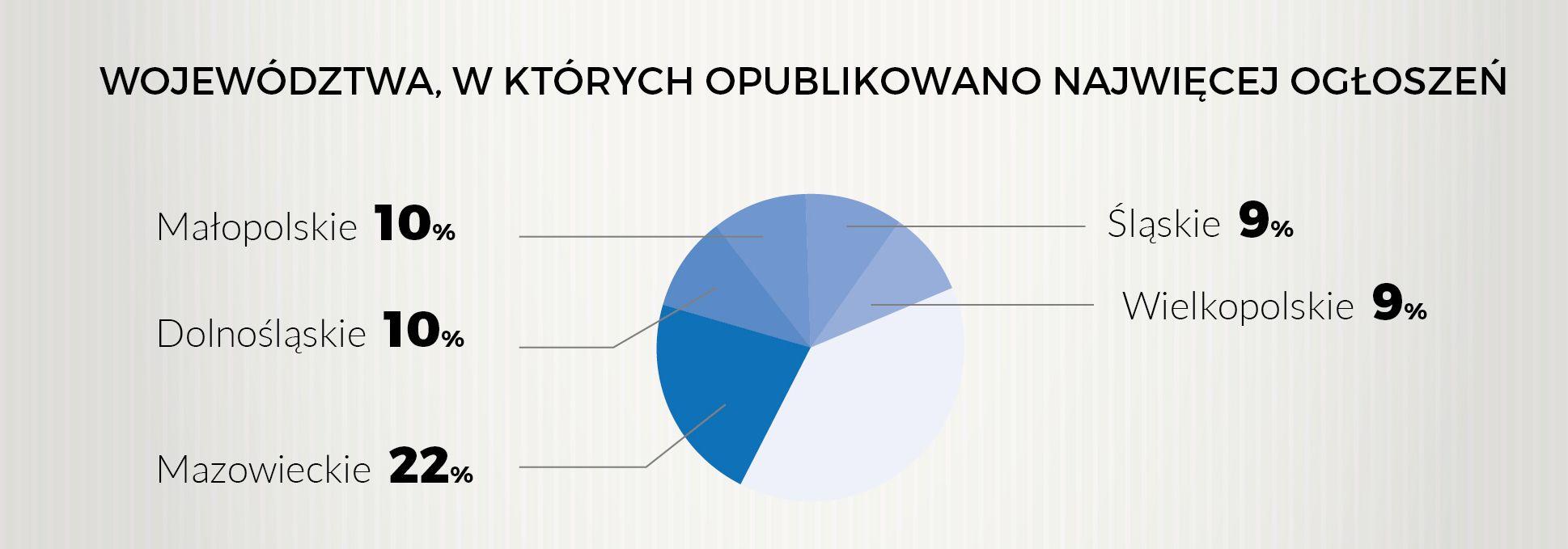 Najwięcej ofert pracy w maju pojawiło się w województwie mazowieckim. (Źródło: Pracuj.pl)
