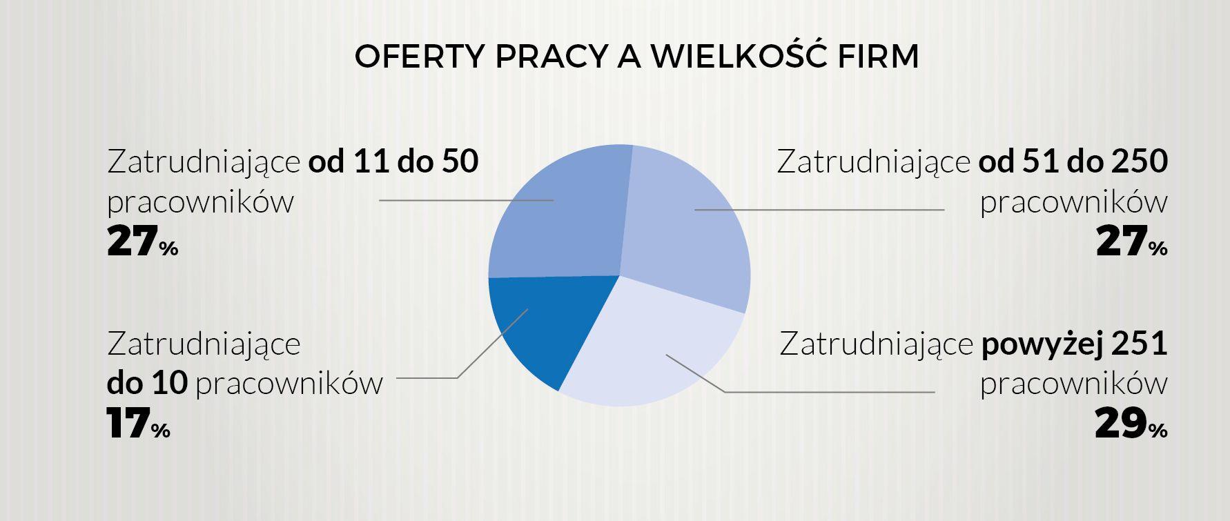 Największe firmy mają największe potrzeby. (Źródło: Pracuj.pl)