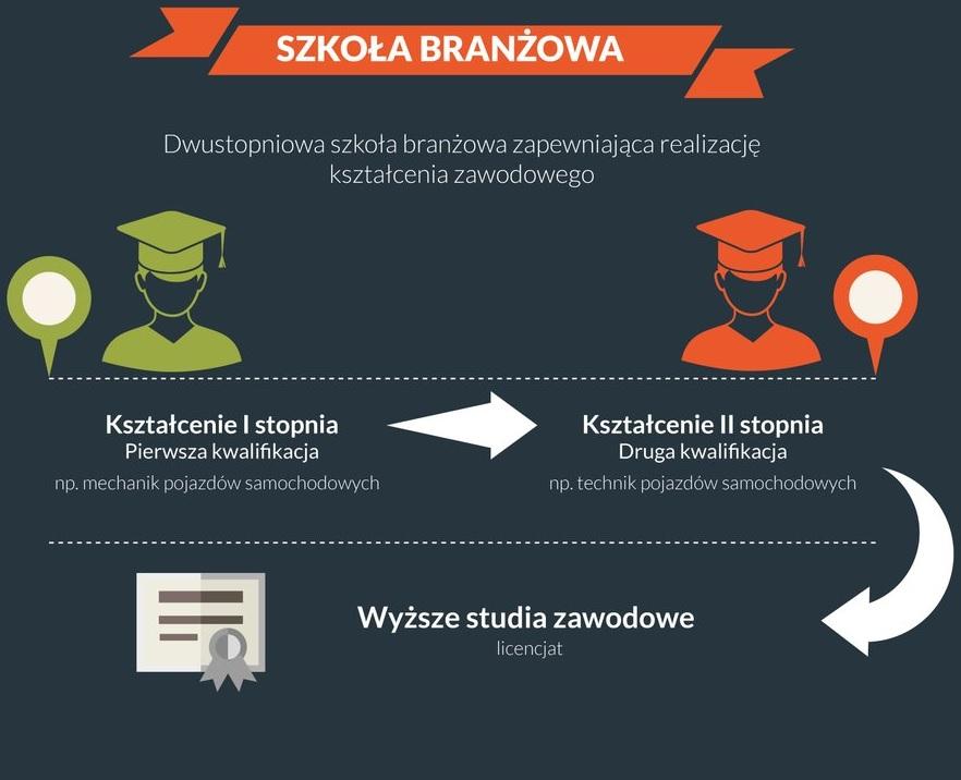 Szkoła branżowa zamiast szkoły zawodowej (fot.twitter)
