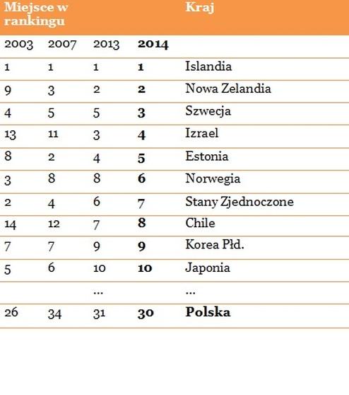 Ranking krajów OECD (Źródło: PWC)