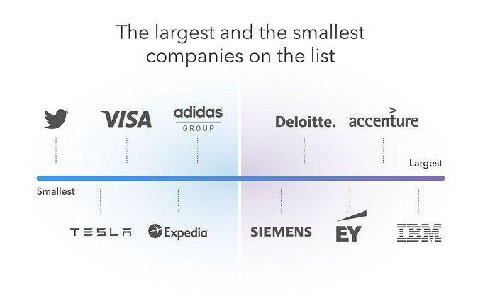 Najmniejsze i największe firmy w zestawieniu LinkedIn