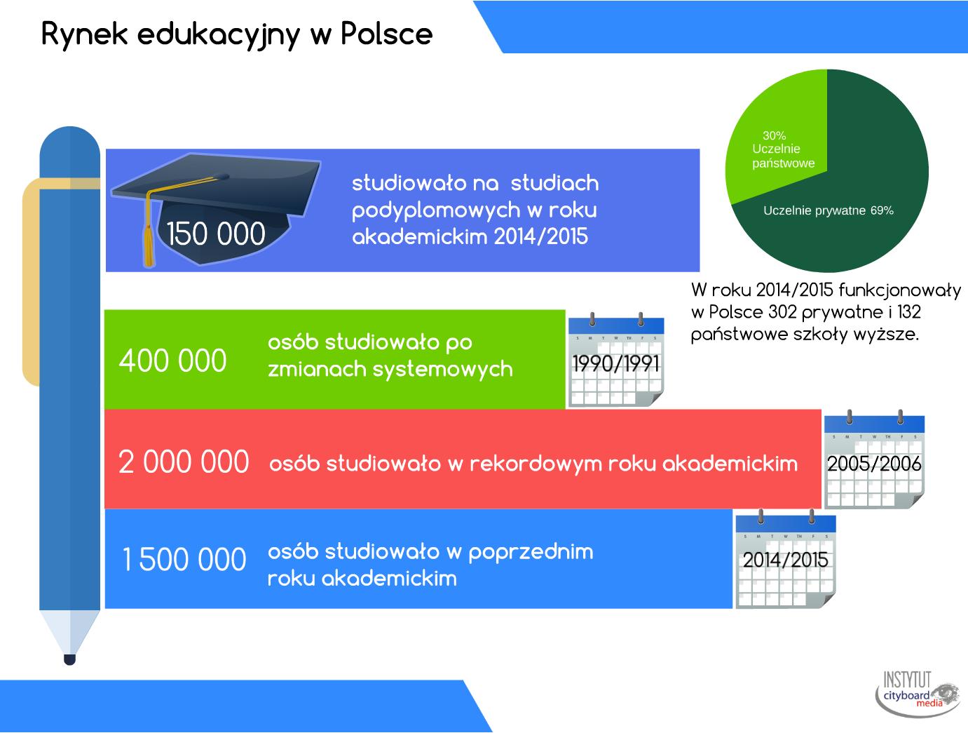 Rynek Edukacyjny W Polsce (Źródło:Cityboard Media)