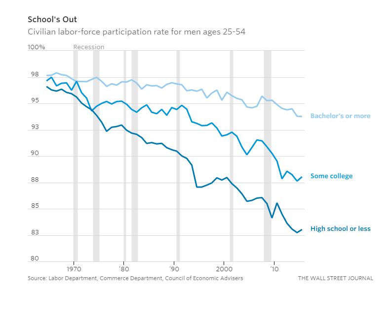 Udział mężczyzn w wieku 25-54 lat w rynku pracy w USA. (Źródło: Amerykańskie Ministerstwo Pracy)