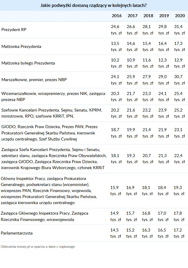 Podwyżki rządzących w kolejnych latach (Źródło: Money.pl)