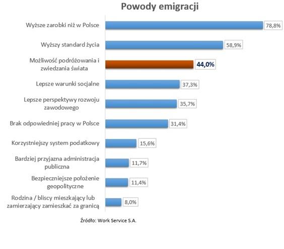 Powody emigracji Polaków