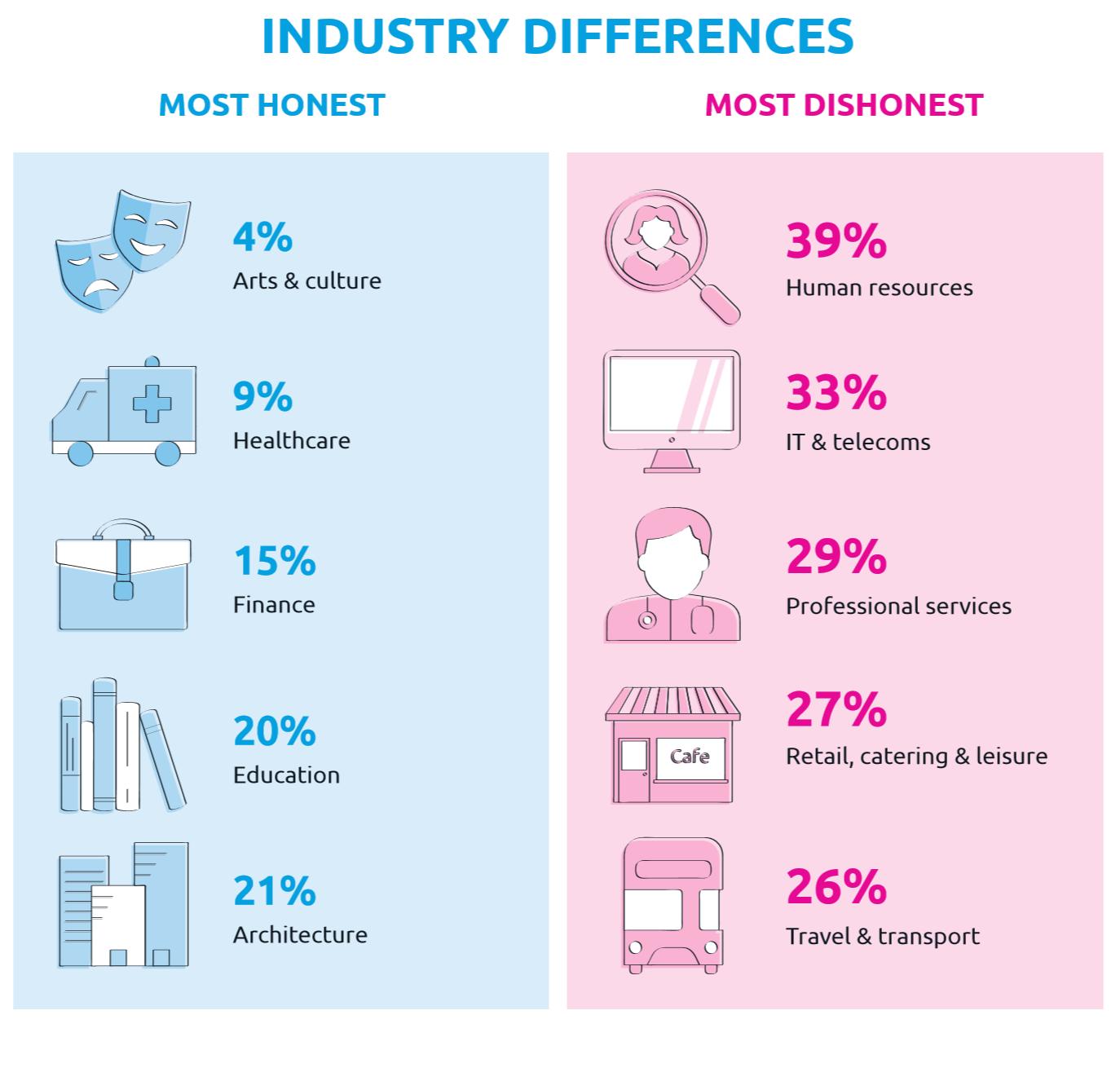 Odsetek osób, które przyznały się do nieuczciwości w pracy. (Źródło: Webexpenses)